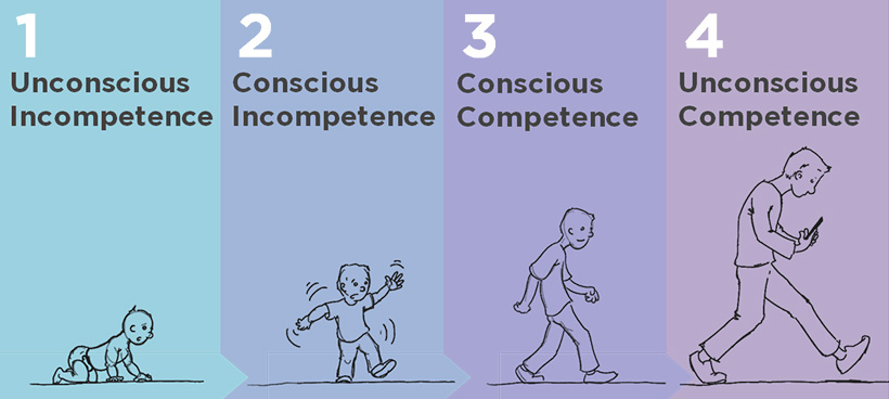 4 phases of learning with illustrations of child learning to walk.