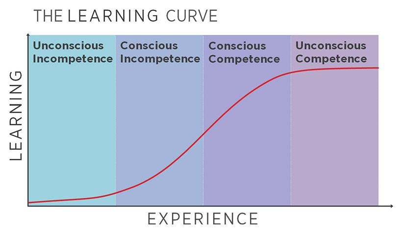 The Learning Curve with 4 phases