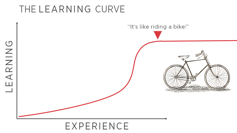 Bike Learning Curve
