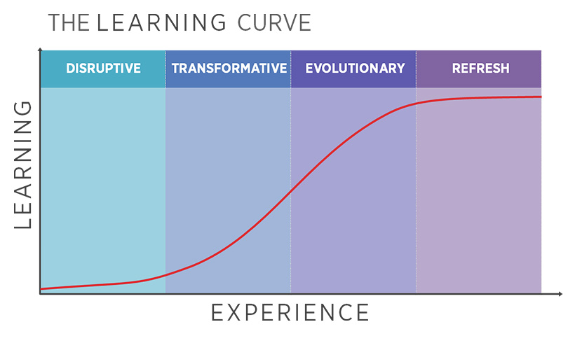 The Learning Curve offerings